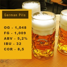 Kit de Insumos German Pilsen - 20L